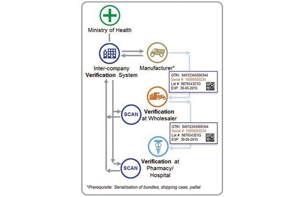 Vetter Pharma