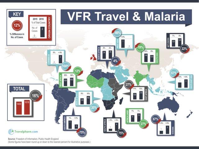 Malaria Strains
