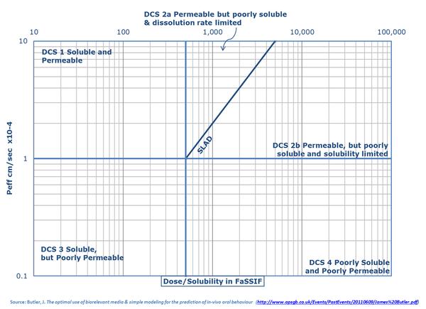 DCS Graph