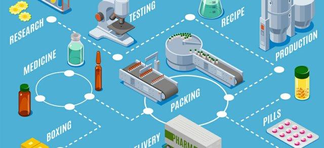 Medicines manufacturing
