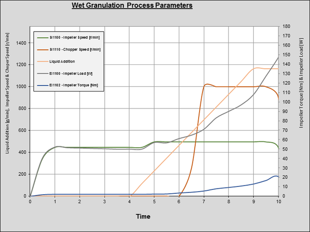 Wet Granulation PCI Pharma