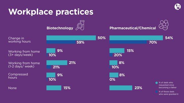 Biotech Pharma