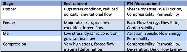 Table 1 - Ft4 Measurements
