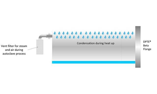 Getinge condensation example